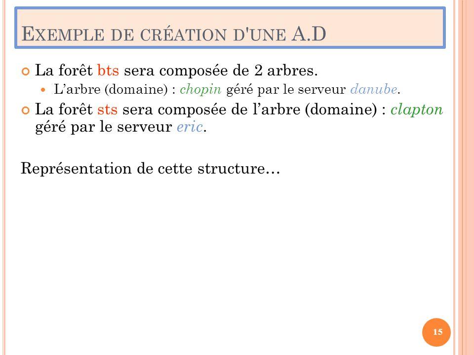 E XEMPLE DE CRÉATION D ' UNE A.D La forêt bts sera composée de 2 arbres.  L'arbre (domaine) : chopin géré par le serveur danube. La forêt sts sera co