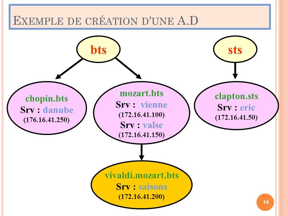 E XEMPLE DE CRÉATION D ' UNE A.D 16 mozart.bts Srv : vienne (172.16.41.100) Srv : valse (172.16.41.150) vivaldi.mozart.bts Srv : saisons (172.16.41.20