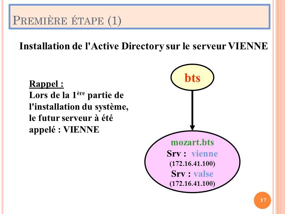 P REMIÈRE ÉTAPE (1) 17 mozart.bts Srv : vienne (172.16.41.100) Srv : valse (172.16.41.100) bts Rappel : Lors de la 1 ère partie de l'installation du s