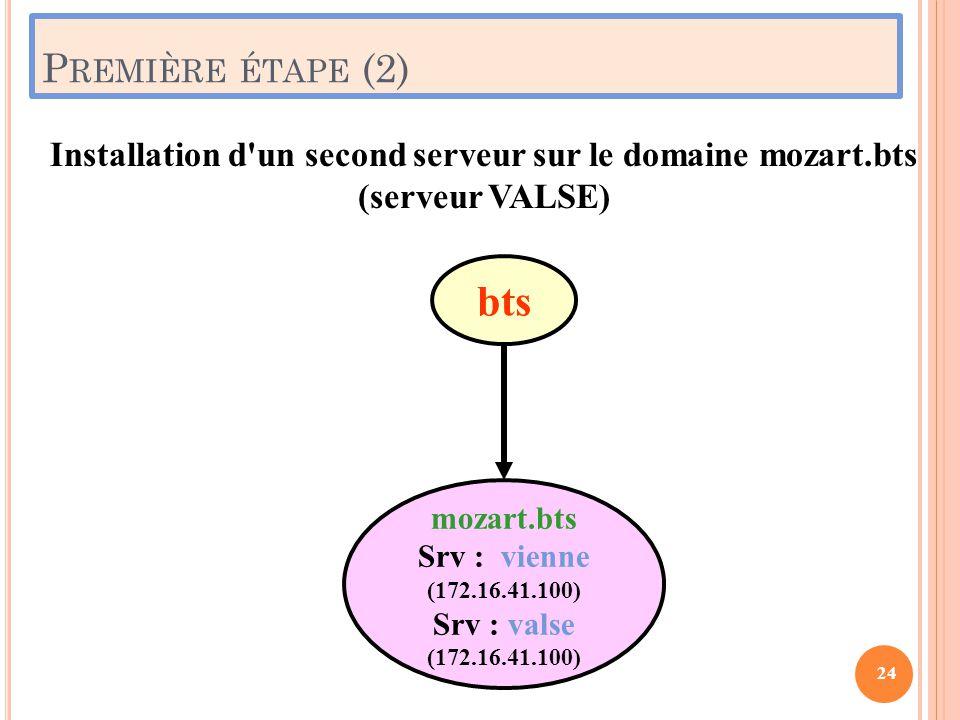 P REMIÈRE ÉTAPE (2) 24 Installation d'un second serveur sur le domaine mozart.bts (serveur VALSE) mozart.bts Srv : vienne (172.16.41.100) Srv : valse