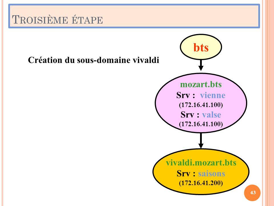 T ROISIÈME ÉTAPE mozart.bts Srv : vienne (172.16.41.100) Srv : valse (172.16.41.100) vivaldi.mozart.bts Srv : saisons (172.16.41.200) bts Création du