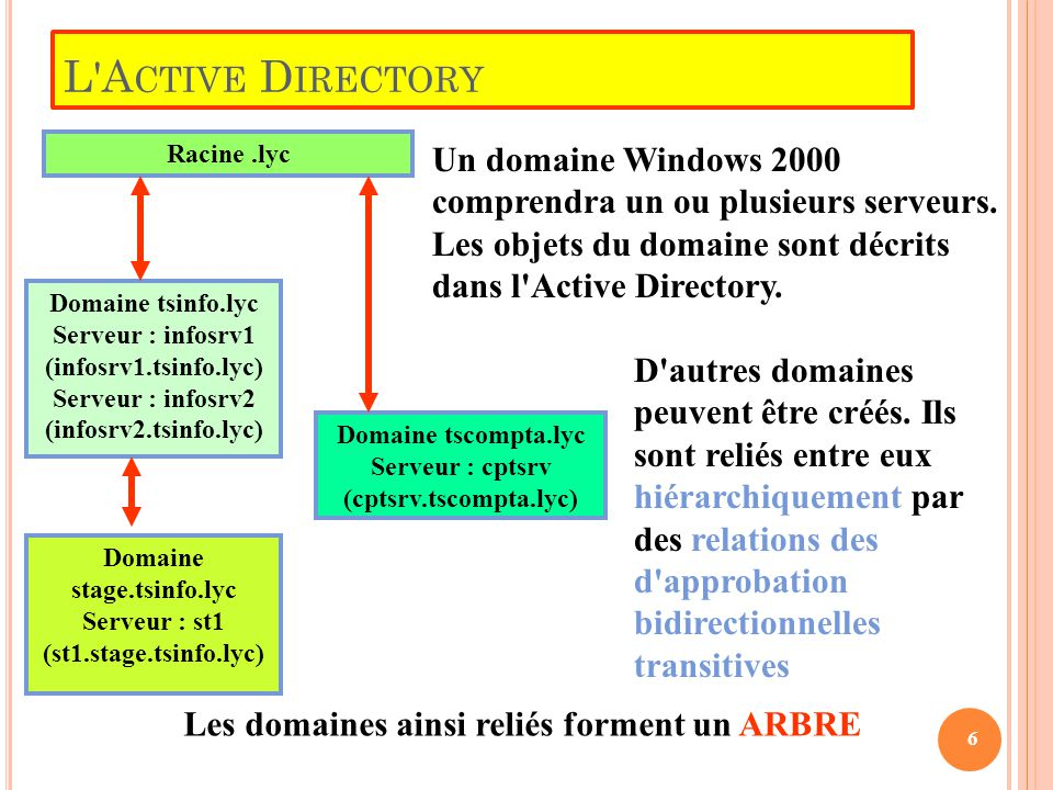 L'A CTIVE D IRECTORY Racine.lyc Un domaine Windows 2000 comprendra un ou plusieurs serveurs. Les objets du domaine sont décrits dans l'Active Director
