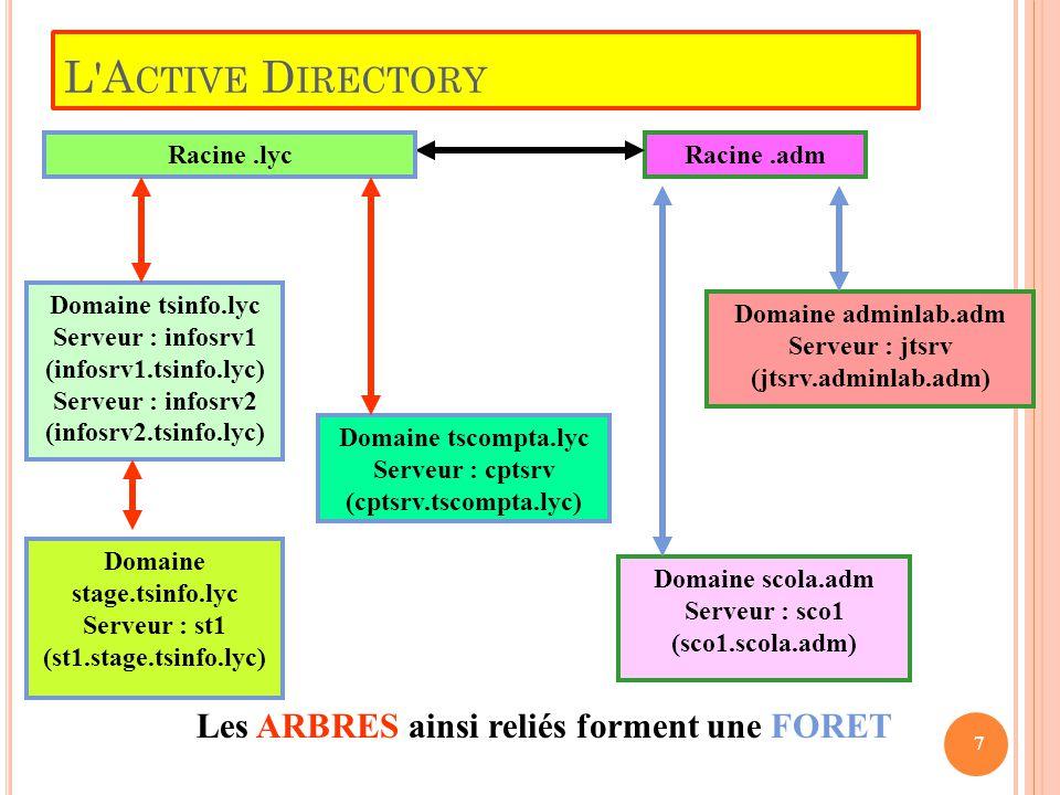 T ROISIÈME ÉTAPE Résultat dans l Active Directory 48