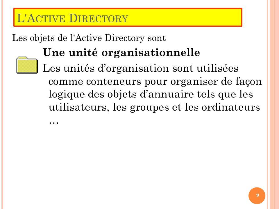 L'A CTIVE D IRECTORY Les objets de l'Active Directory sont Une unité organisationnelle Les unités d'organisation sont utilisées comme conteneurs pour
