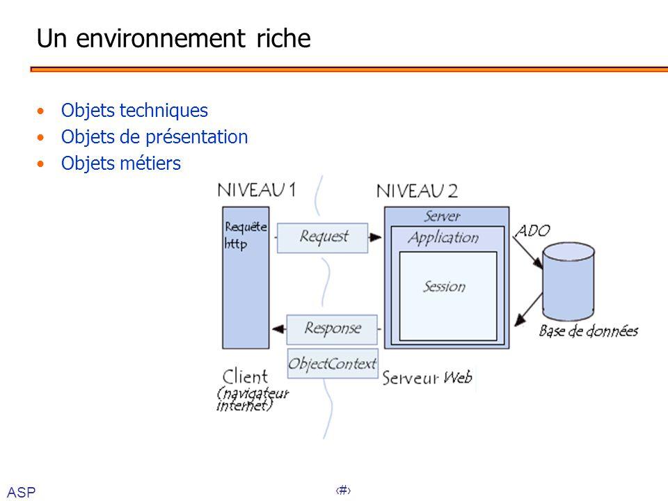 21 Un environnement riche •Objets techniques •Objets de présentation •Objets métiers ASP