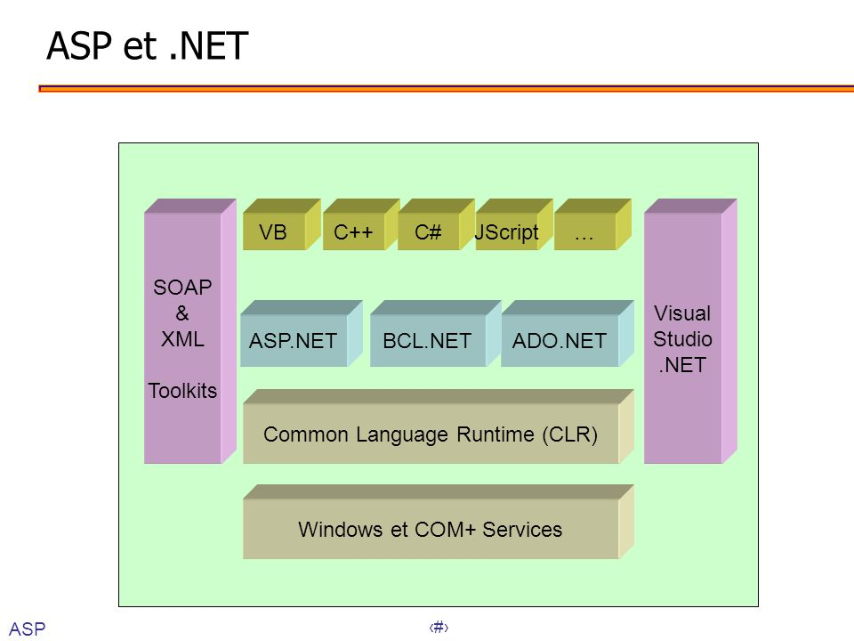 22 ASP et.NET VBC++JScript…C# ASP.NETADO.NETBCL.NET Common Language Runtime (CLR) Windows et COM+ Services SOAP & XML Toolkits Visual Studio.NET ASP