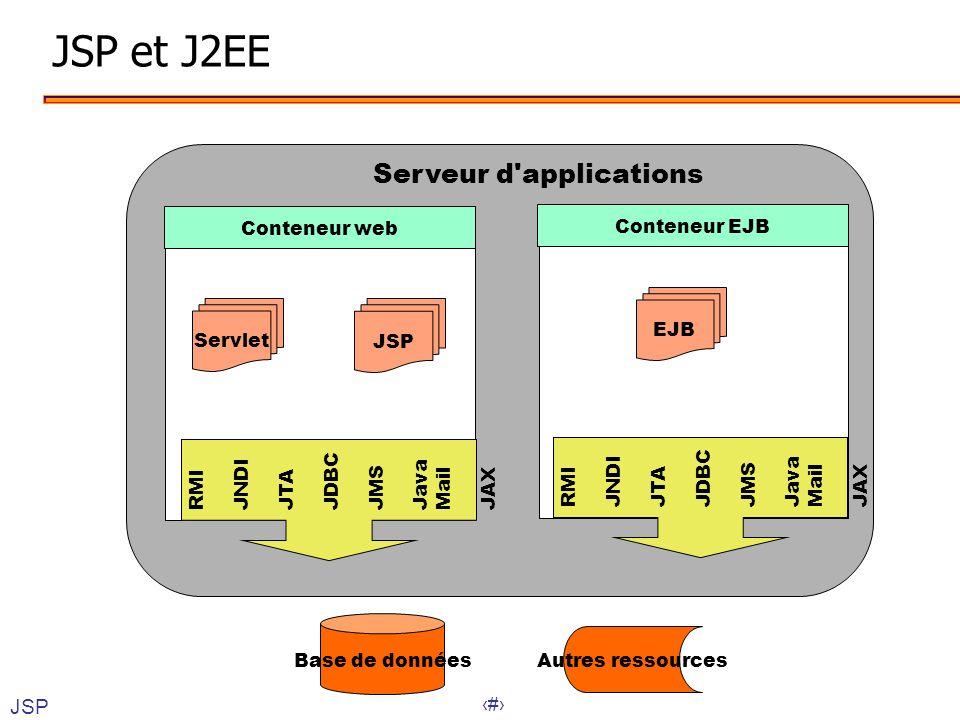 27 JSP et J2EE Conteneur web Conteneur EJB Servlet JSP RMI JNDI JTA JDBC JMS Java Mail JAX RMI JNDI JTA JDBC JMS Java Mail JAX EJB Serveur d'applicati