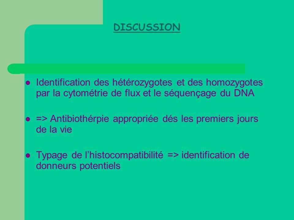 DISCUSSION  Identification des hétérozygotes et des homozygotes par la cytométrie de flux et le séquençage du DNA  => Antibiothérpie appropriée dés