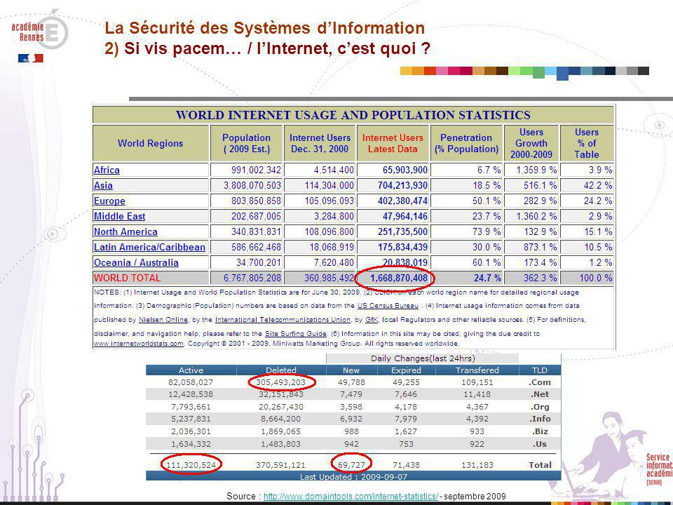 Source : http://www.internetworldstats.com/stats.htm - janvier 2009http://www.internetworldstats.com/stats.htm Source : http://www.domaintools.com/internet-statistics/ - septembre 2009 http://www.domaintools.com/internet-statistics/