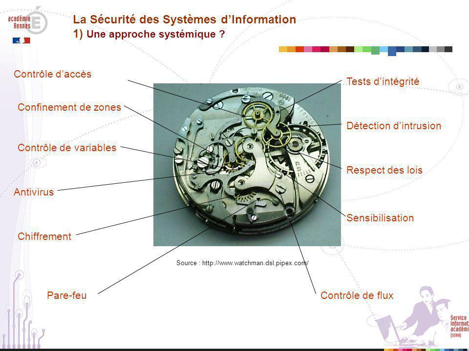 La Sécurité des Systèmes d'Information 2) Si vis pacem… / droit et règles (suite) Source : http://www-annexe.ac-rouen.fr/rectorat/etab_informatique/pdf/dossier_seminaire.pdf