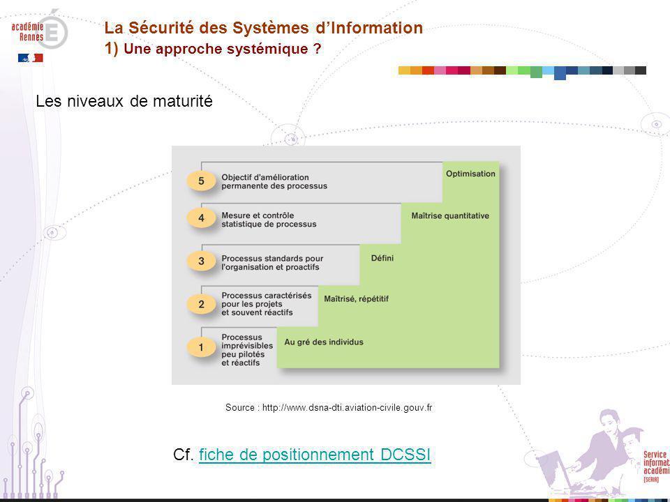 La Sécurité des Systèmes d'Information 2) Si vis pacem… Ex.