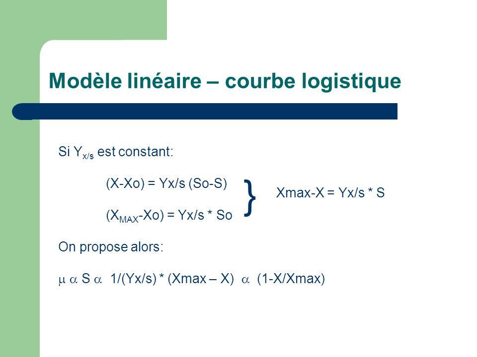Modèle linéaire – courbe logistique Si Y x/s est constant: (X-Xo) = Yx/s (So-S) (X MAX -Xo) = Yx/s * So On propose alors:   S  1/(Yx/s) * (Xmax – X