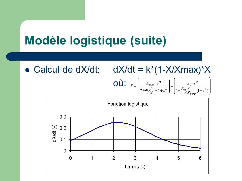Modèle logistique (suite)  Calcul de dX/dt: dX/dt = k*(1-X/Xmax)*X où: