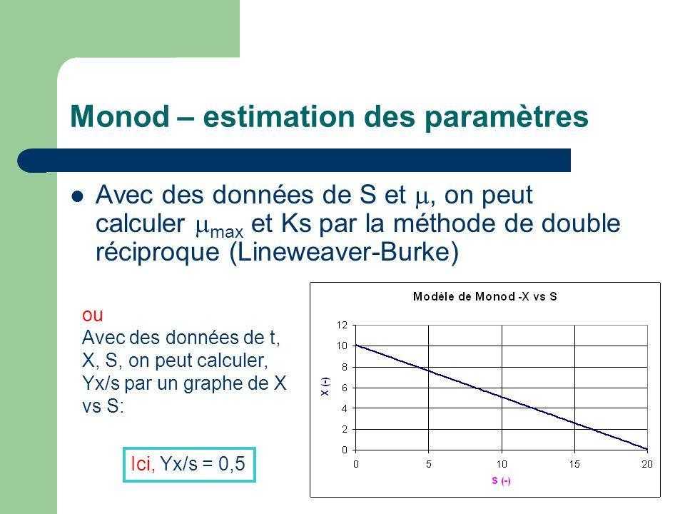 Monod – estimation des paramètres  Avec des données de S et , on peut calculer  max et Ks par la méthode de double réciproque (Lineweaver-Burke) ou