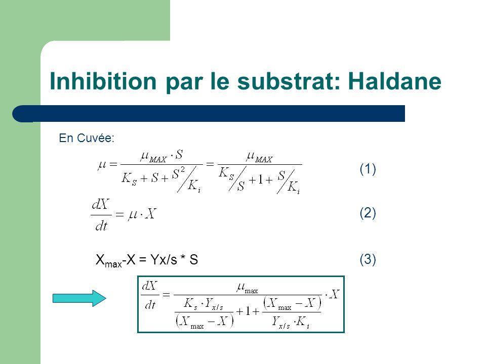 Inhibition par le substrat: Haldane (1) (2) X max -X = Yx/s * S (3) En Cuvée: