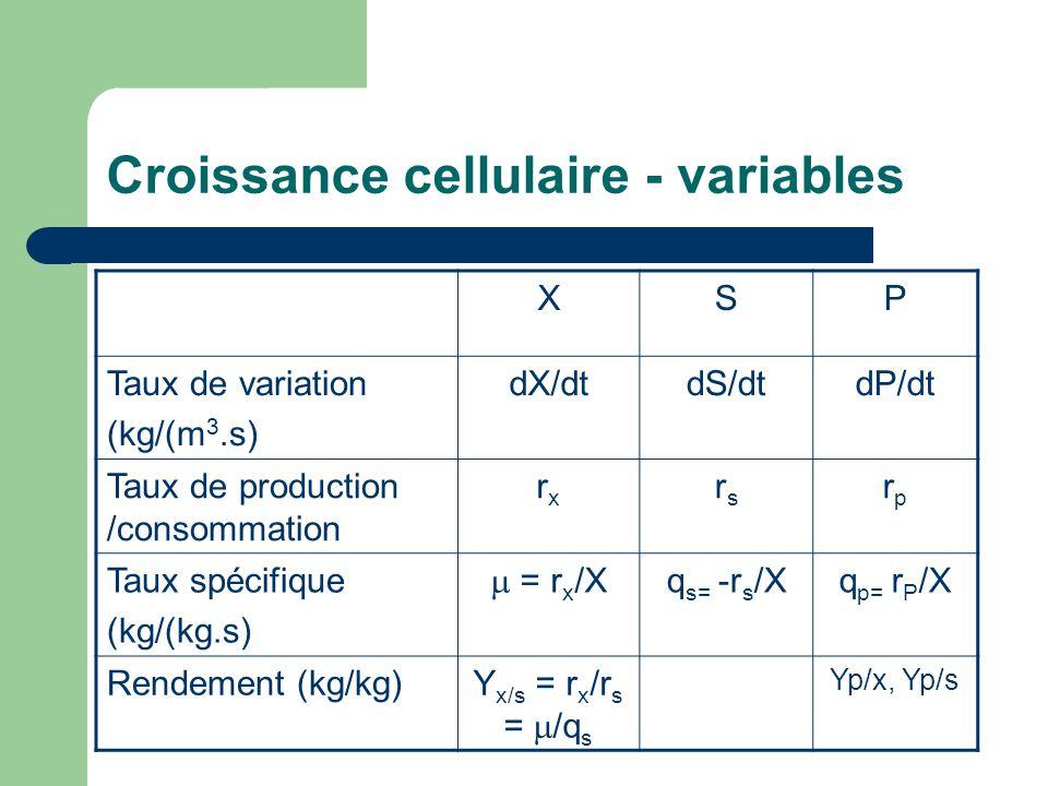 Croissance cellulaire - variables XSP Taux de variation (kg/(m 3.s) dX/dtdS/dtdP/dt Taux de production /consommation rxrx rsrs rprp Taux spécifique (k
