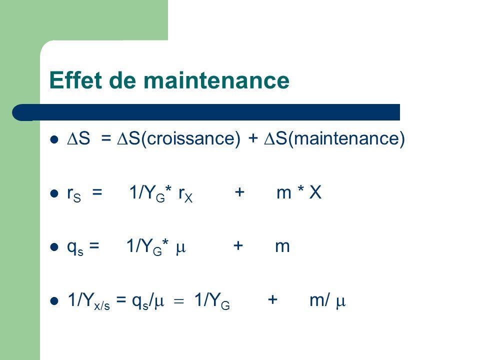 Effet de maintenance   S =  S(croissance) +  S(maintenance)  r S = 1/Y G * r X + m * X  q s = 1/Y G *  + m  1/Y x/s = q s /  1/Y G + m/
