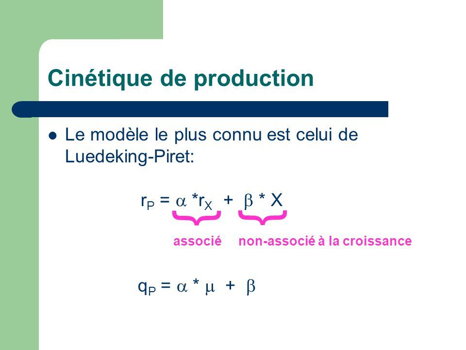 Cinétique de production  Le modèle le plus connu est celui de Luedeking-Piret: r P =  *r X +  * X } } associé non-associé à la croissance q P =  *