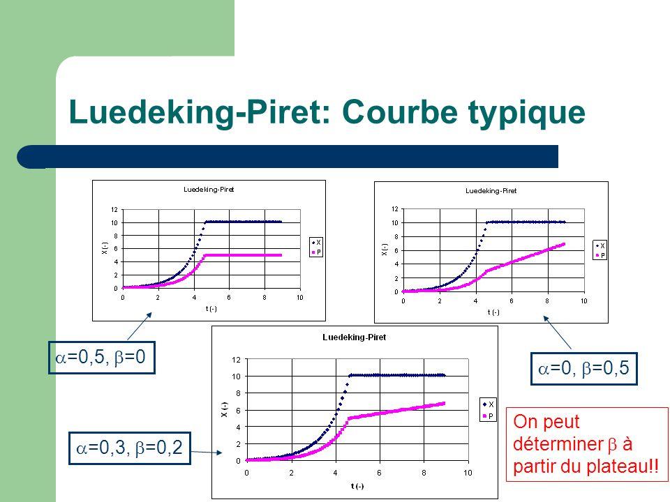 Luedeking-Piret: Courbe typique  =0,5,  =0  =0,  =0,5  =0,3,  =0,2 On peut déterminer  à partir du plateau!!