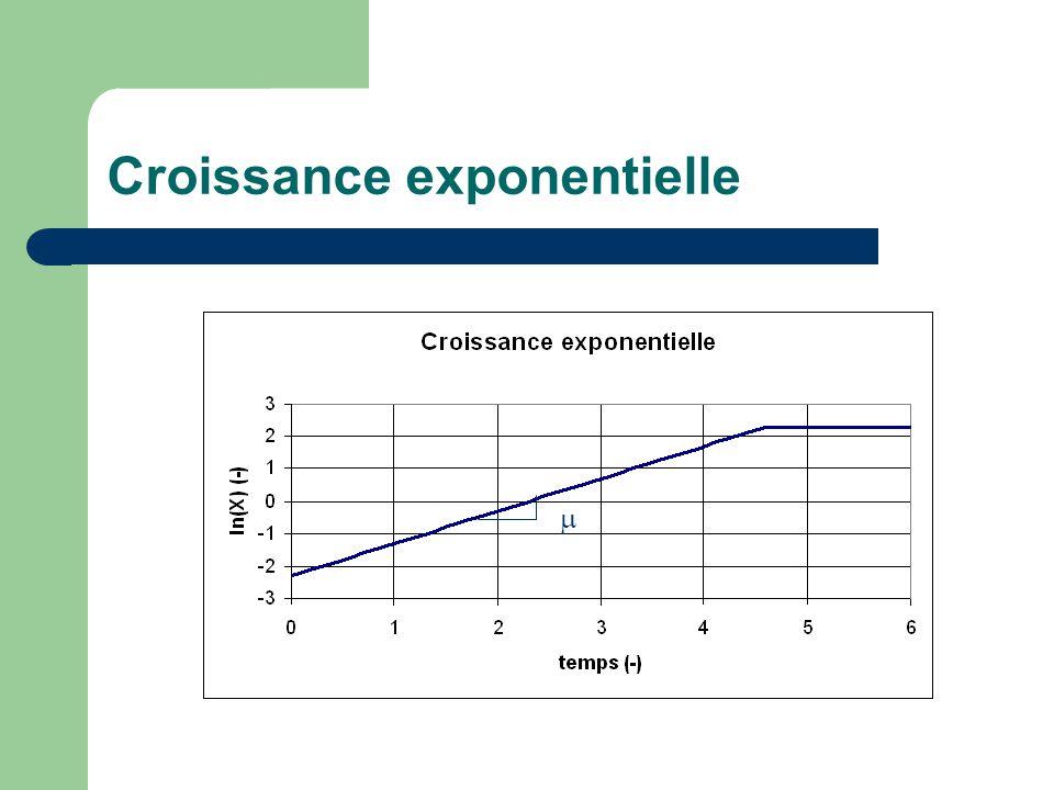 Comportement d'une cinétique de Haldane en cuvée Données  max= 1 Ks=5 Yx/s=0,5 So=20 Xo=0,1
