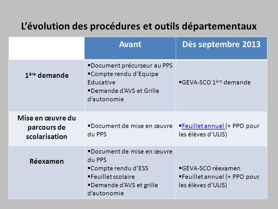 L'évolution des procédures et outils départementaux AvantDès septembre 2013 1 ère demande  Document précurseur au PPS  Compte rendu d'Equipe Educati