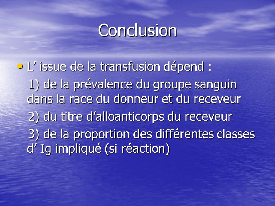 Conclusion • L' issue de la transfusion dépend : 1) de la prévalence du groupe sanguin dans la race du donneur et du receveur 1) de la prévalence du groupe sanguin dans la race du donneur et du receveur 2) du titre d'alloanticorps du receveur 2) du titre d'alloanticorps du receveur 3) de la proportion des différentes classes d' Ig impliqué (si réaction) 3) de la proportion des différentes classes d' Ig impliqué (si réaction)