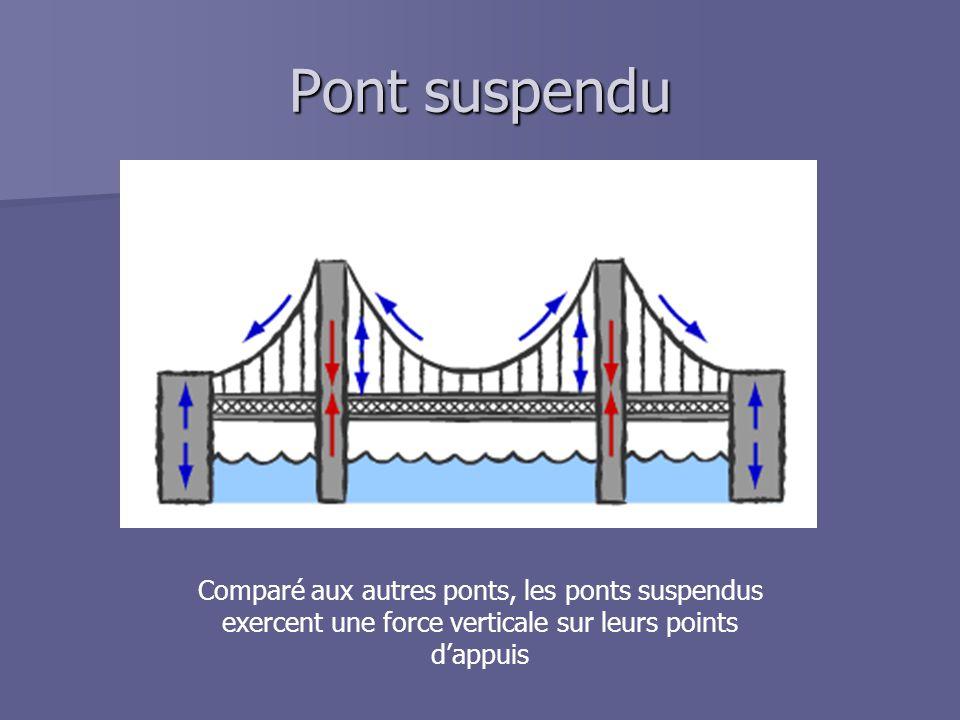 Pont suspendu Comparé aux autres ponts, les ponts suspendus exercent une force verticale sur leurs points d'appuis