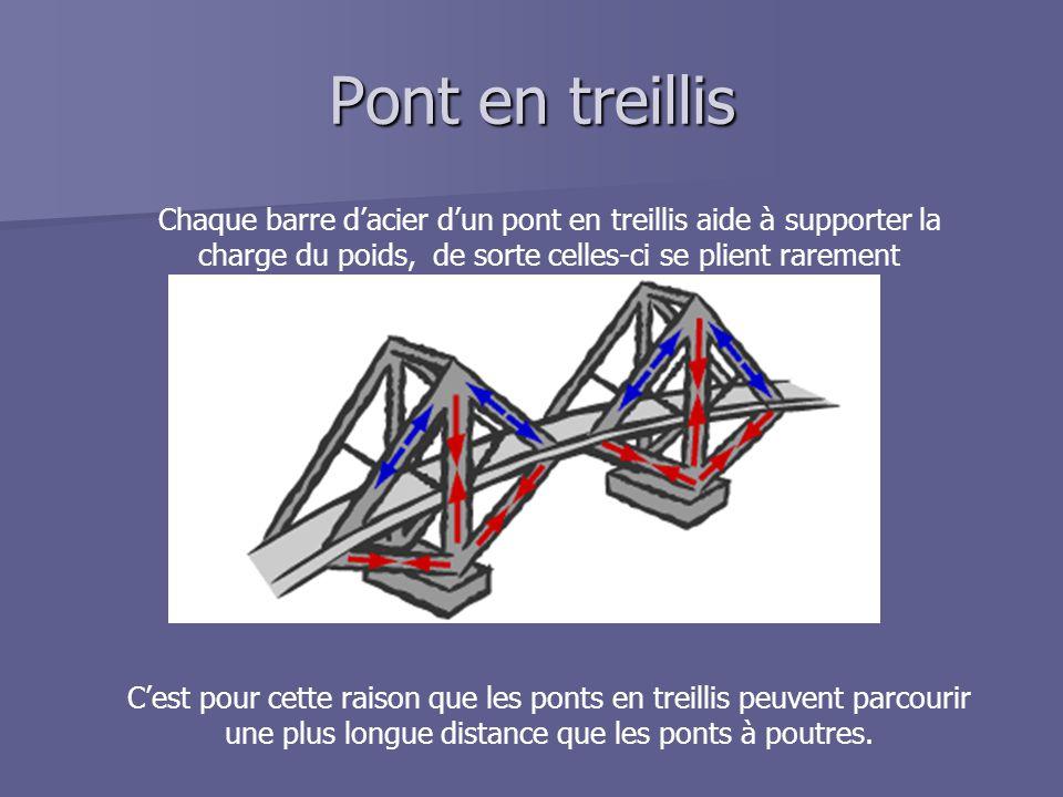 Pont en treillis Chaque barre d'acier d'un pont en treillis aide à supporter la charge du poids, de sorte celles-ci se plient rarement C'est pour cett