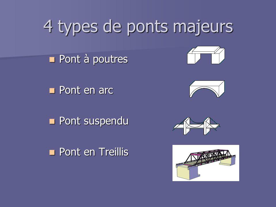 4 types de ponts majeurs  Pont à poutres  Pont en arc  Pont suspendu  Pont en Treillis