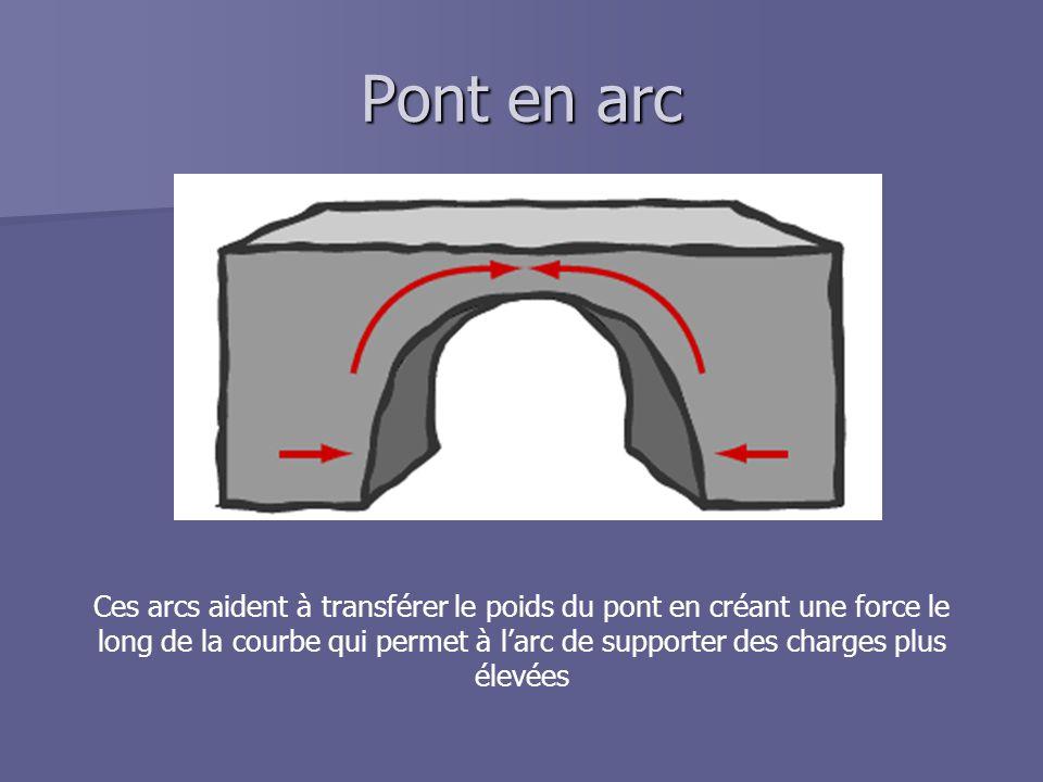 Pont en arc Ces arcs aident à transférer le poids du pont en créant une force le long de la courbe qui permet à l'arc de supporter des charges plus él