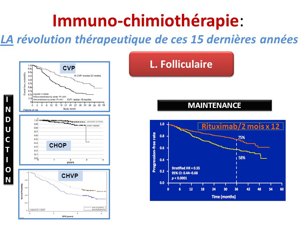 Immuno-chimiothérapie: LA révolution thérapeutique de ces 15 dernières années CHVP CVP CHOP L. Folliculaire INDUCTIONINDUCTION INDUCTIONINDUCTION MAIN