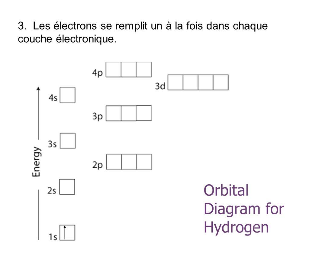 3. Les électrons se remplit un à la fois dans chaque couche électronique.