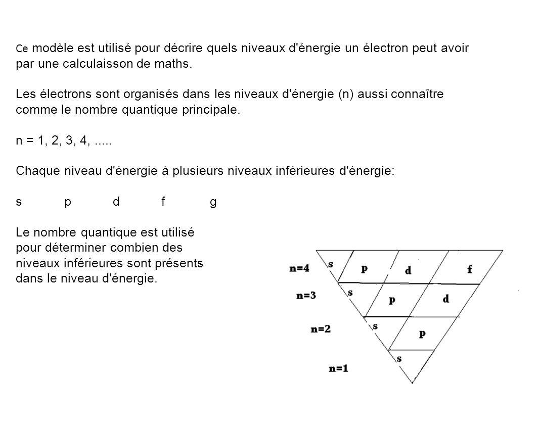 Ce modèle est utilisé pour décrire quels niveaux d'énergie un électron peut avoir par une calculaisson de maths. Les électrons sont organisés dans les