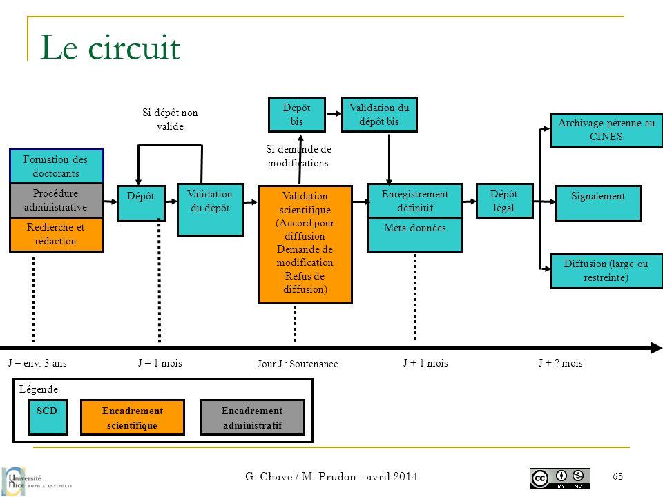 Le circuit G. Chave / M. Prudon - avril 2014 65 J – env. 3 ans Jour J : Soutenance DépôtValidation scientifique (Accord pour diffusion Demande de modi