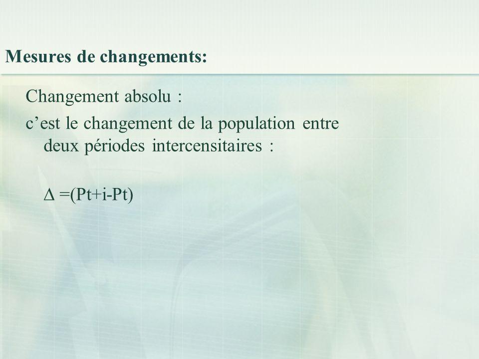 Mesures de changements: Changement absolu : c'est le changement de la population entre deux périodes intercensitaires : ∆ =(Pt+i-Pt)