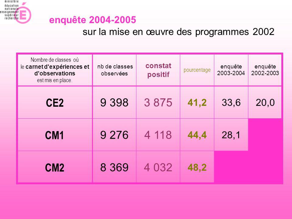 enquête 2004-2005 sur la mise en œuvre des programmes 2002 Nombre de classes où le carnet d'expériences et d'observations est mis en place. nb de clas