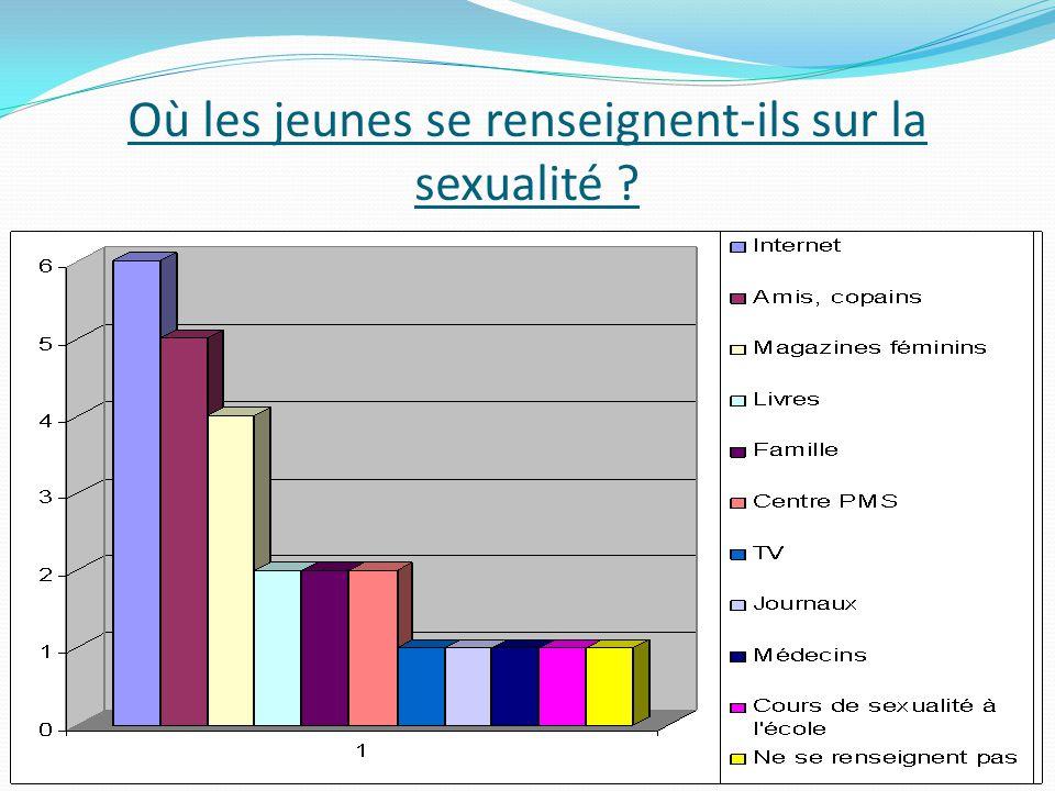 Où les jeunes se renseignent-ils sur la sexualité ?
