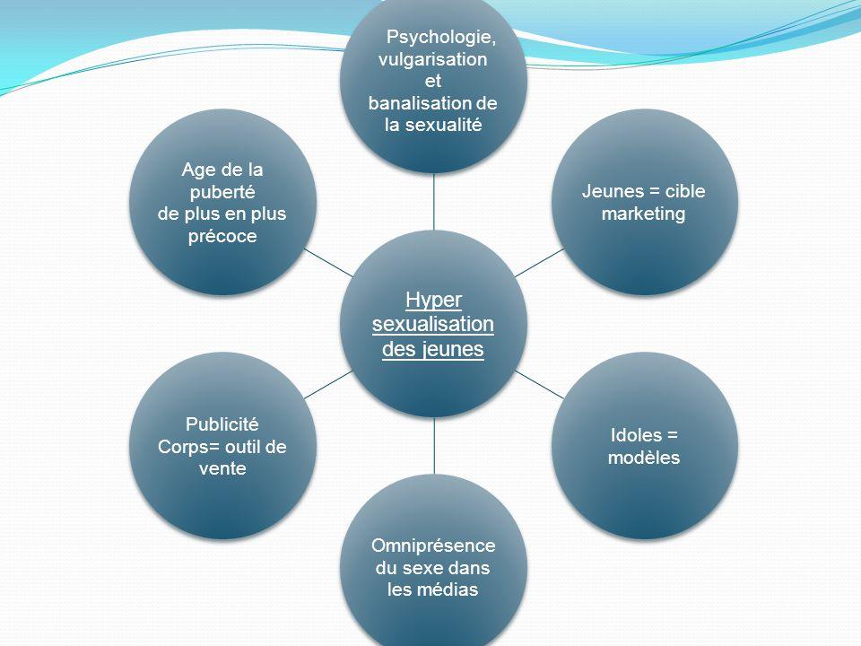 Hyper sexualisation des jeunes Psychologie, vulgarisation et banalisation de la sexualité Jeunes = cible marketing Idoles = modèles Omniprésence du se