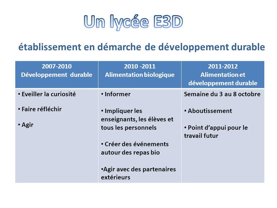 2007-2010 Développement durable 2010 -2011 Alimentation biologique 2011-2012 Alimentation et développement durable • Eveiller la curiosité • Faire réf