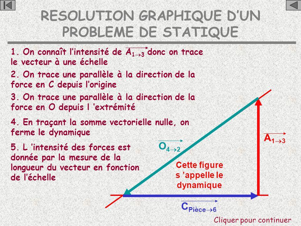 RESOLUTION GRAPHIQUE D'UN PROBLEME DE STATIQUE C A O C 'est un système soumis à l'action de 3 forces concourantes La force en A est verticale La force