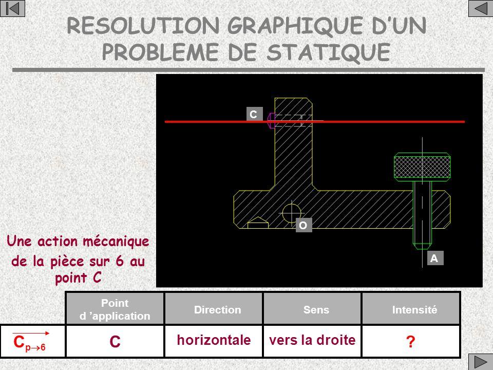 RESOLUTION GRAPHIQUE D'UN PROBLEME DE STATIQUE C A O Une action mécanique de la pièce sur 6 au point C Cp6Cp6 Point d 'application DirectionSensIntensité C horizontalevers la droite ?
