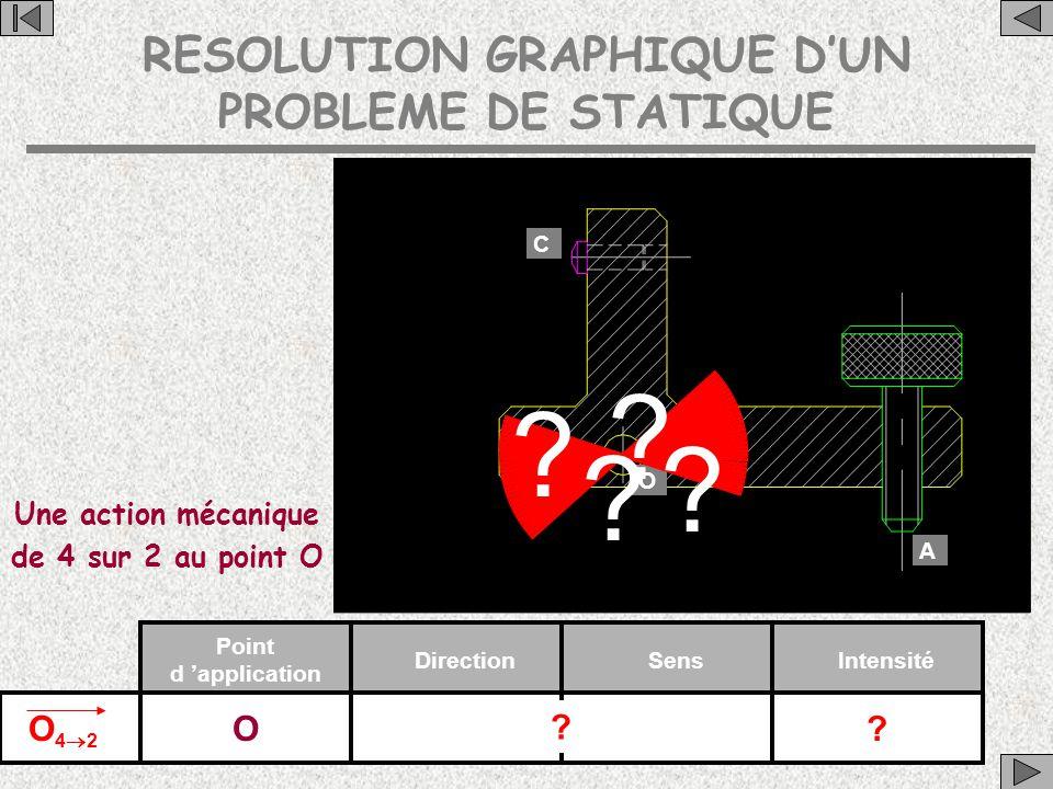 RESOLUTION GRAPHIQUE D'UN PROBLEME DE STATIQUE C A O Une action mécanique de 4 sur 2 au point O O42O42 Point d 'application DirectionSensIntensité O .