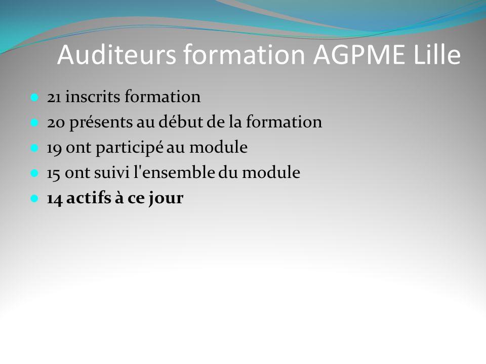 Auditeurs formation AGPME Lille  21 inscrits formation  20 présents au début de la formation  19 ont participé au module  15 ont suivi l'ensemble