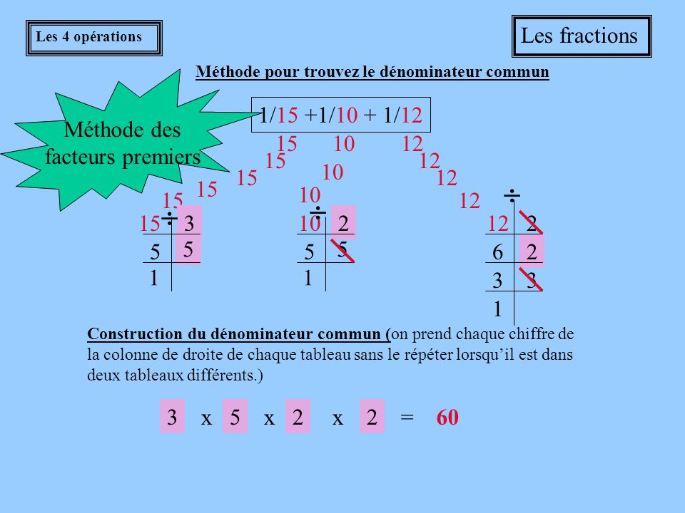 Les 4 opérations Les fractions 1/15 +1/10 + 1/12 15 10 12 3 5 5 1 2 5 5 1 2 62 33 1 Méthode des facteurs premiers Construction du dénominateur commun (on prend chaque chiffre de la colonne de droite de chaque tableau sans le répéter lorsqu'il est dans deux tableaux différents.) 2x2x3x5=60   Méthode pour trouvez le dénominateur commun  12