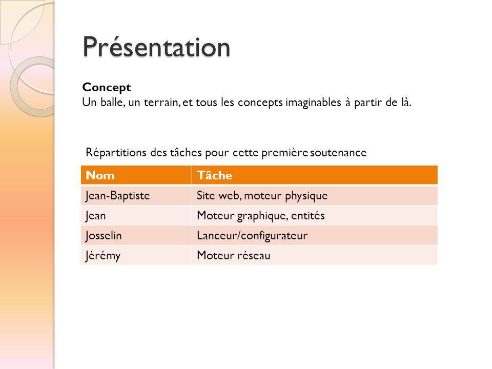 Présentation NomTâche Jean-BaptisteSite web, moteur physique JeanMoteur graphique, entités JosselinLanceur/configurateur JérémyMoteur réseau Répartiti
