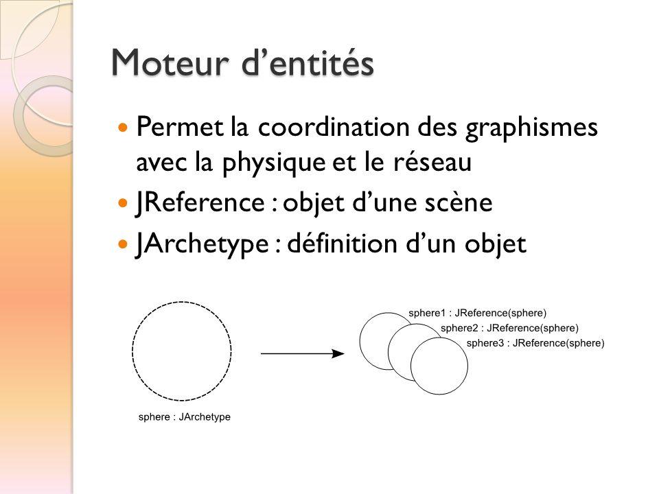 Moteur d'entités  Permet la coordination des graphismes avec la physique et le réseau  JReference : objet d'une scène  JArchetype : définition d'un