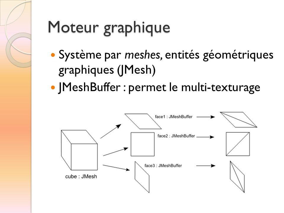 Moteur graphique  Système par meshes, entités géométriques graphiques (JMesh)  JMeshBuffer : permet le multi-texturage