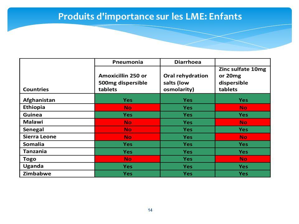 Produits d'importance sur les LME: Enfants 14