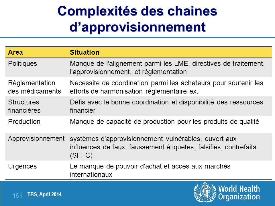 TBS, April 2014 15 | Complexités des chaines d'approvisionnement AreaSituation PolitiquesManque de l'alignement parmi les LME, directives de traitemen