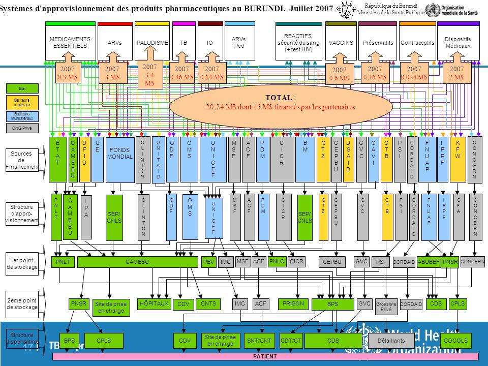 TBS, April 2014 17 | Sources de Financement Structure d'appro- visionnement 1er point de stockage 2ème point de stockage Structure dispensatrice ETATE